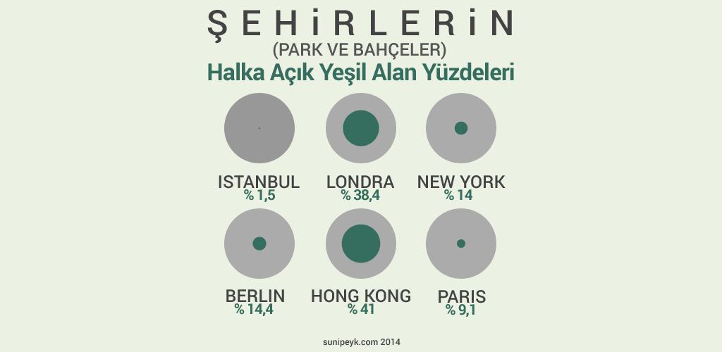 Şehirlerin yeşil alan oranları