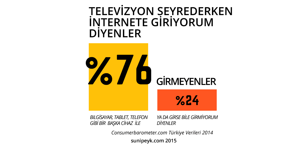 tv ve internet