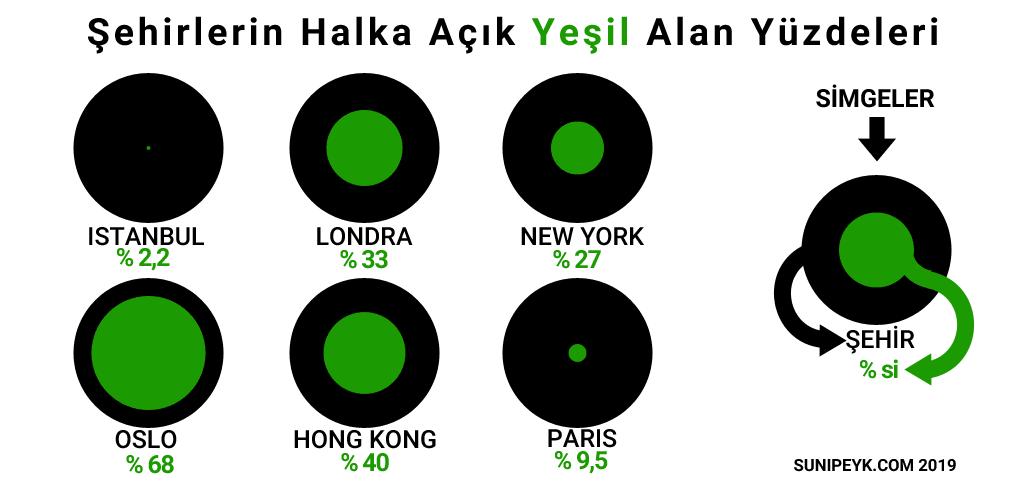 Şehirlerin yeşil alan oranları 2018